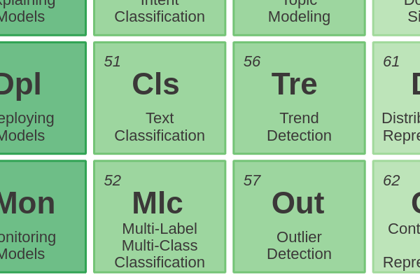 52 - Multi-Label Multi-Class Classification cover image