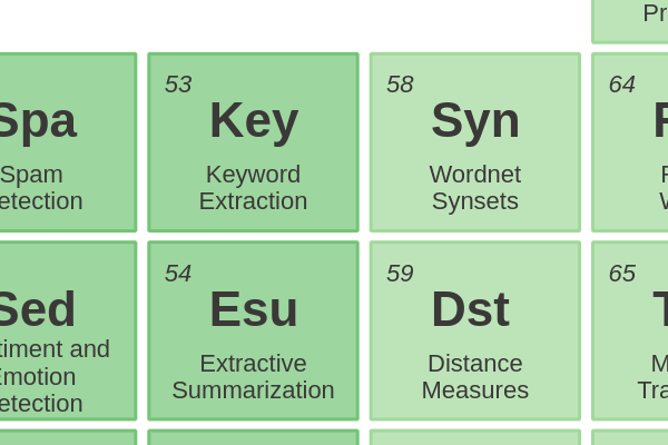 53 - Keyword Extraction